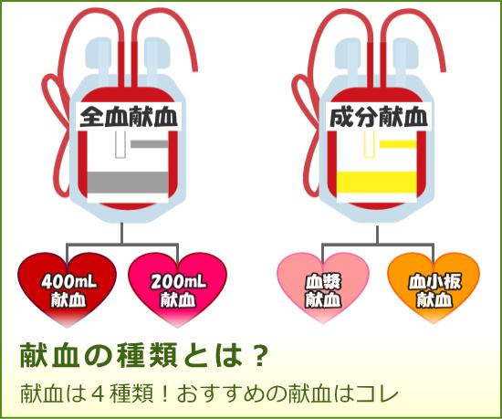 献血の種類とは?採血方法や時間、お勧めの献血種類について