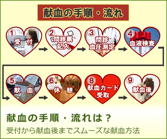 献血の手順・流れを受付から献血後までご紹介