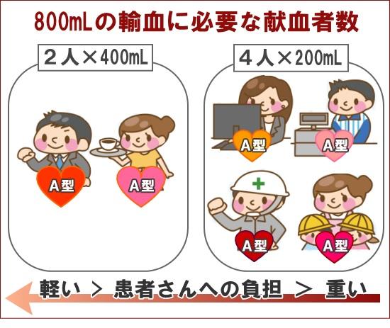 400mL全血献血を勧められる(お願い)される理由